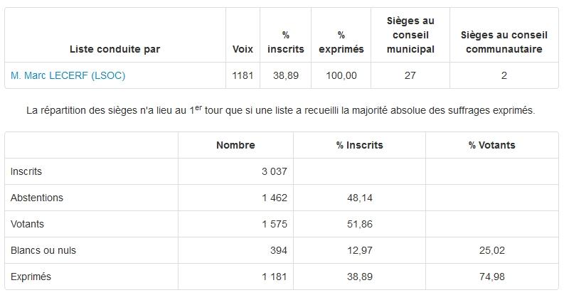 Résultats municipales 2014 FSO