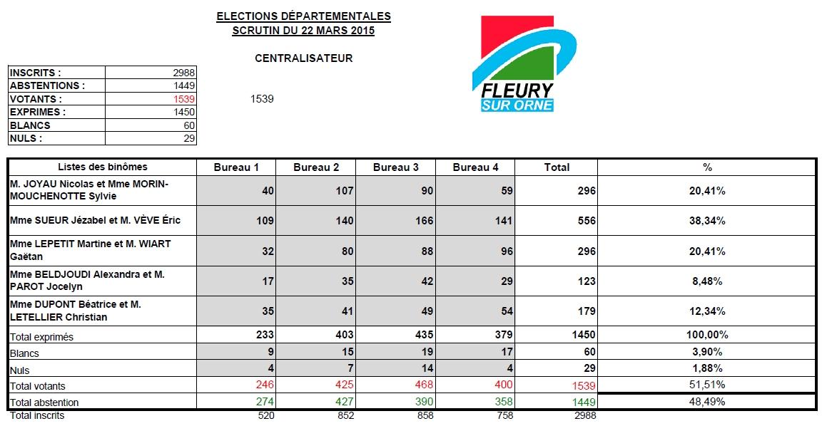 1er tour Elections départementales 2015