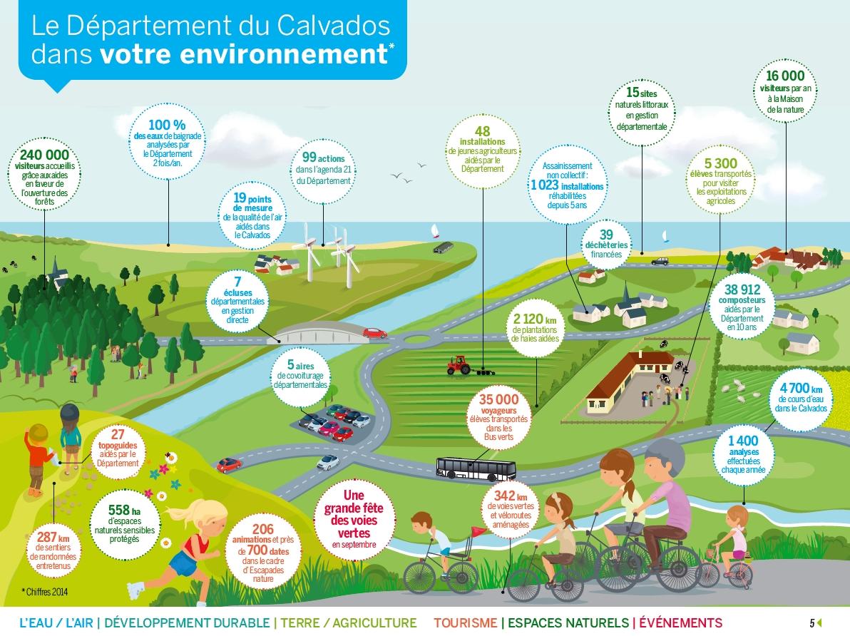 Le Département du Calvados dans votre environnement
