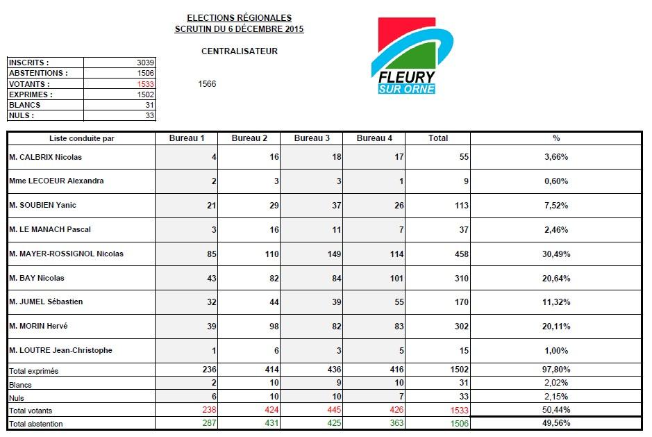 Elections régionales 2015
